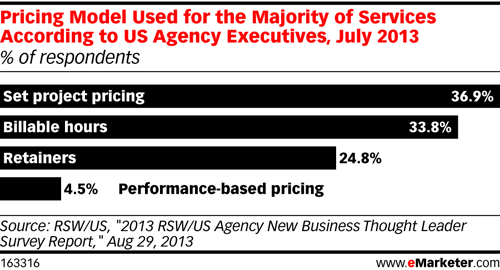 US Agency Pricing Model