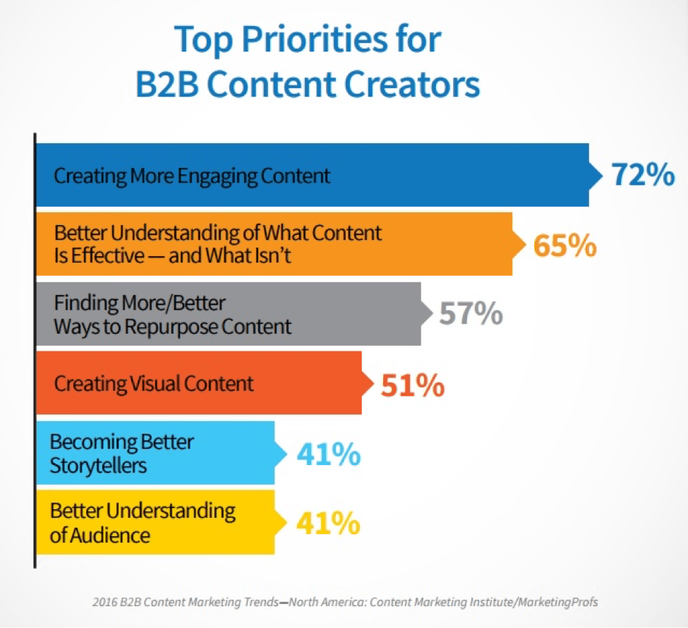 top priorities for b2b content creators