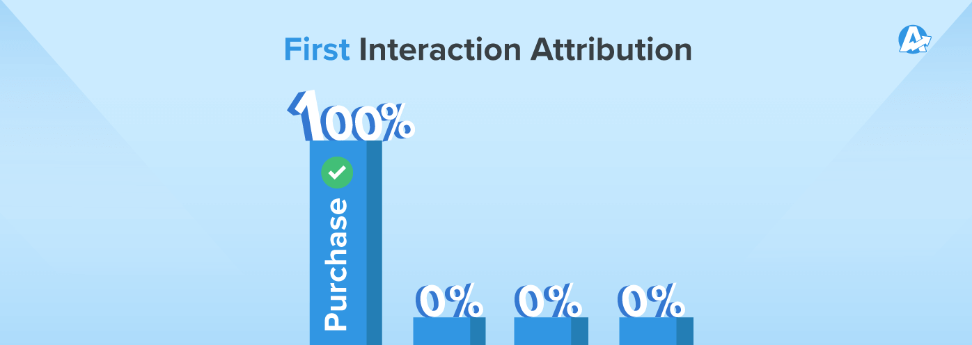 first interaction chart