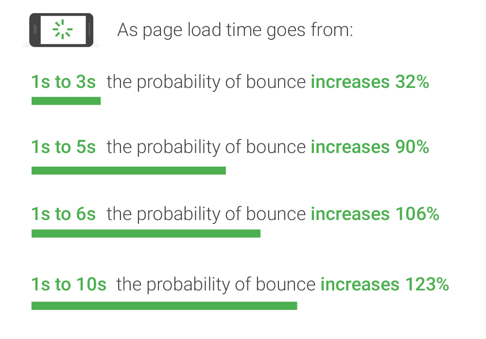 page-speed-bounce-rate