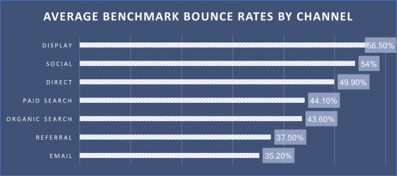 average-bounce-rate