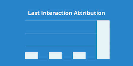 last interaction model chart