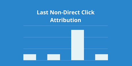 last non direct click chart