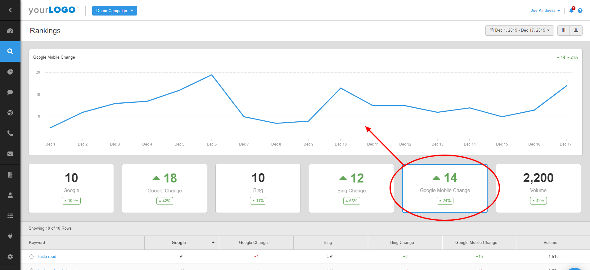 Rankings Dashboard Changes