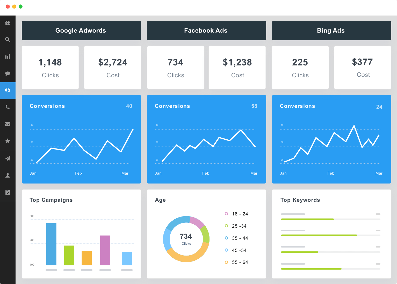 ppc dashboard with facebook ads and google ads