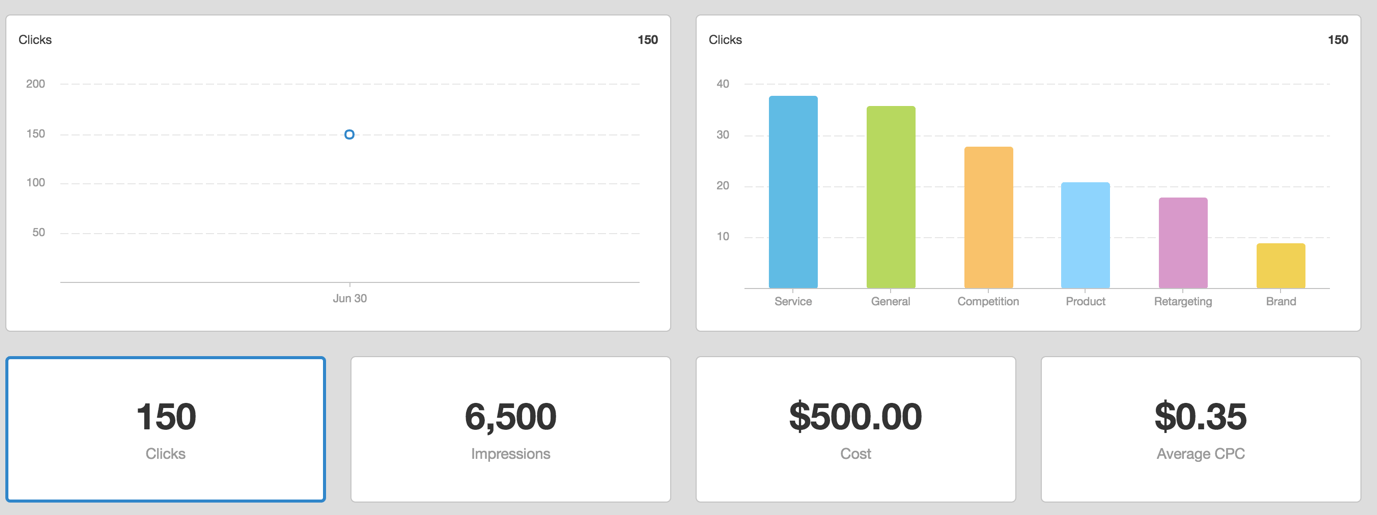 ppc dashboard sample