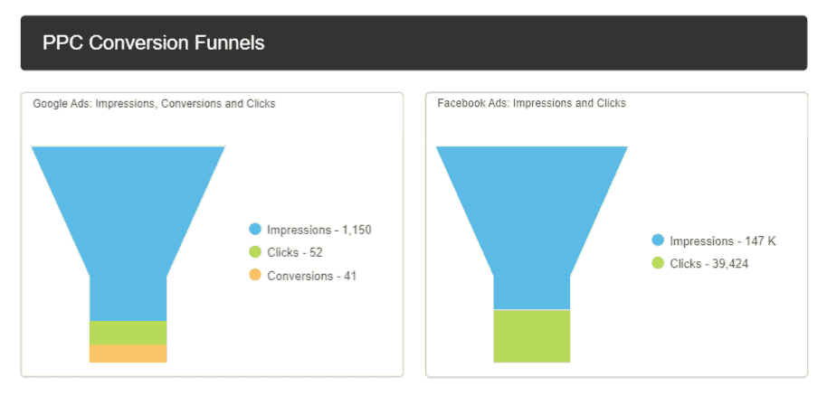 PPC funnel widgets for client reporting