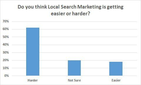 SEO easier or harder