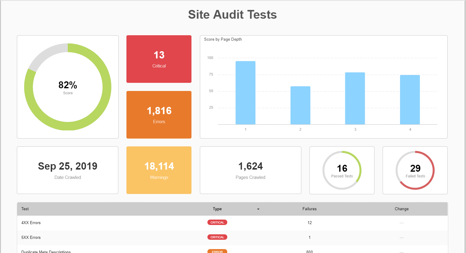 Report page for site audit tests