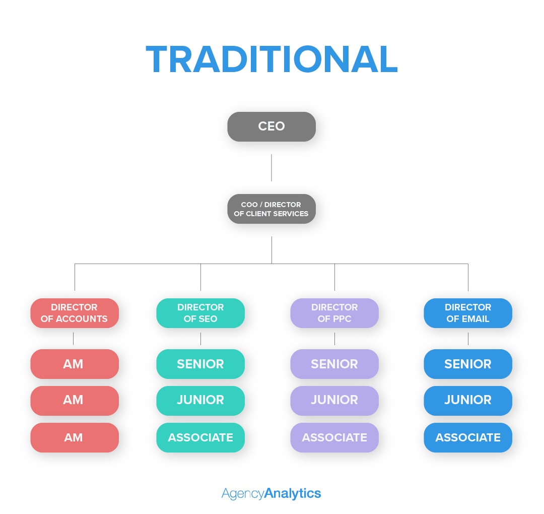 Traditional agency model