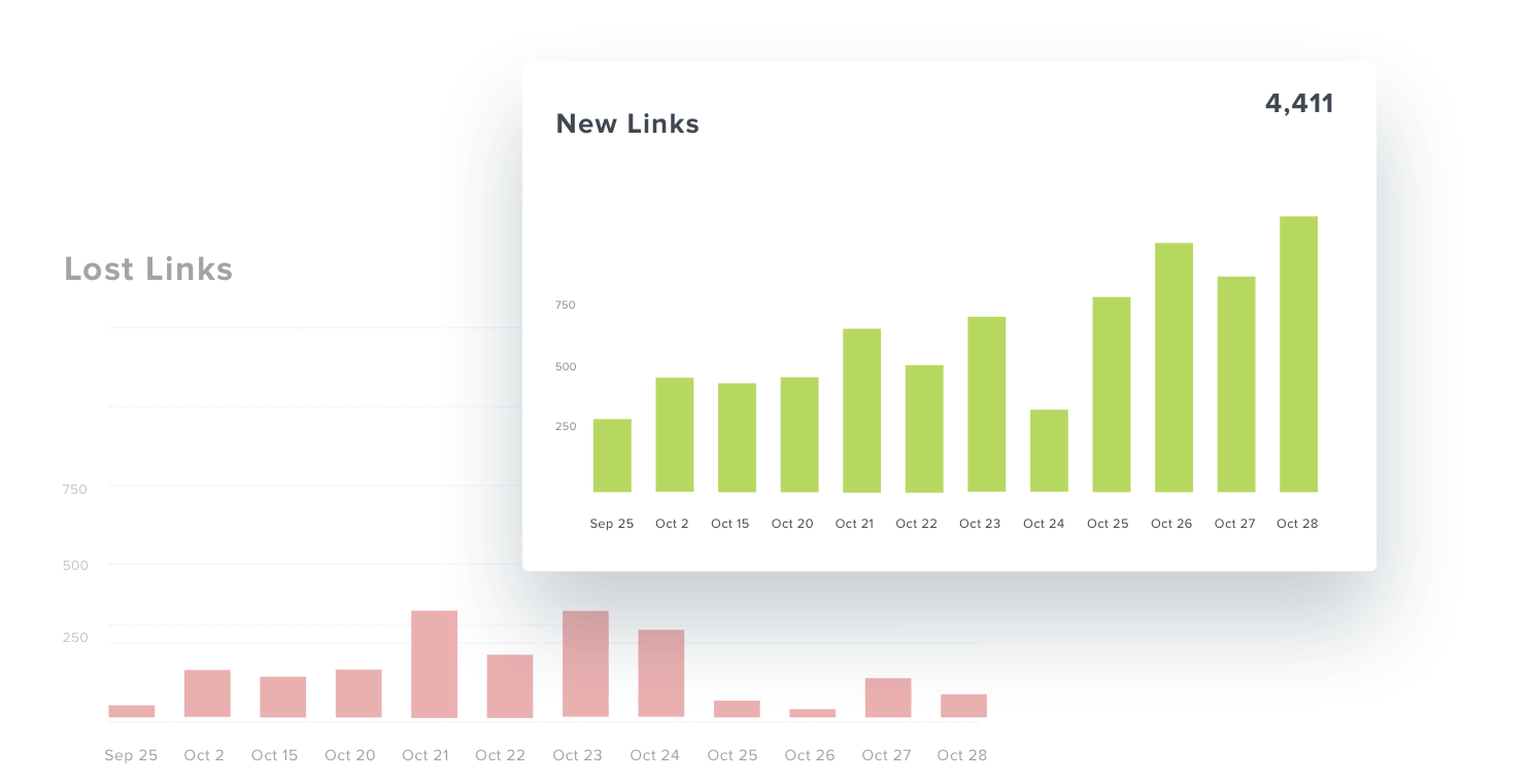 Backlink report chart displaying all new links built