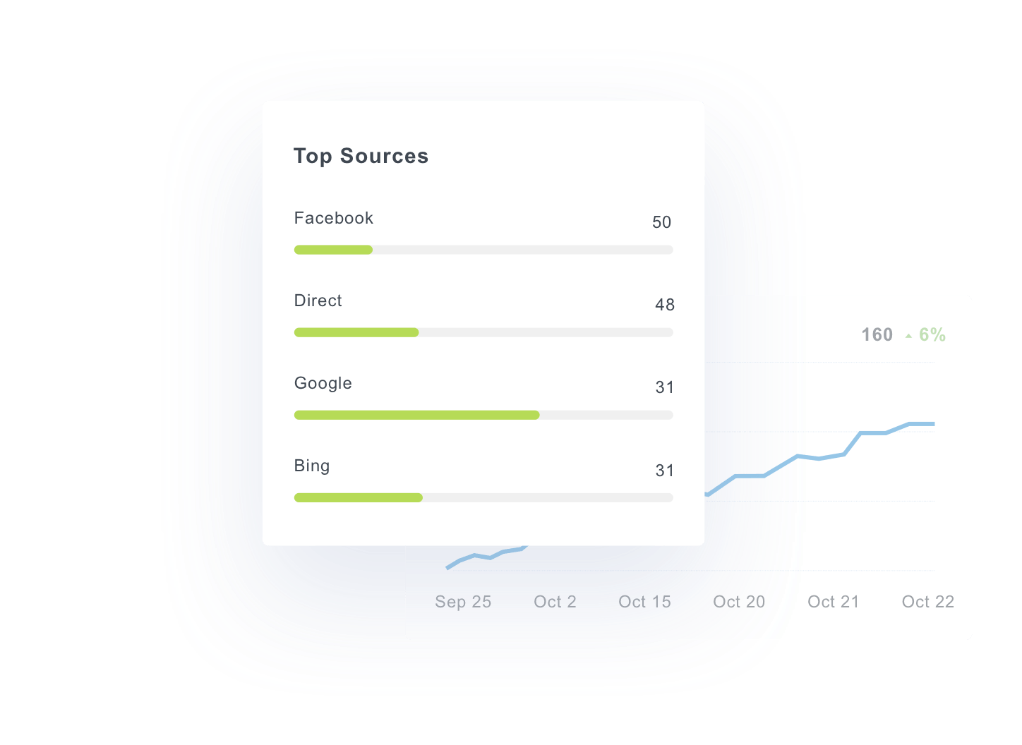 call tracking graph of top sources in dashboard