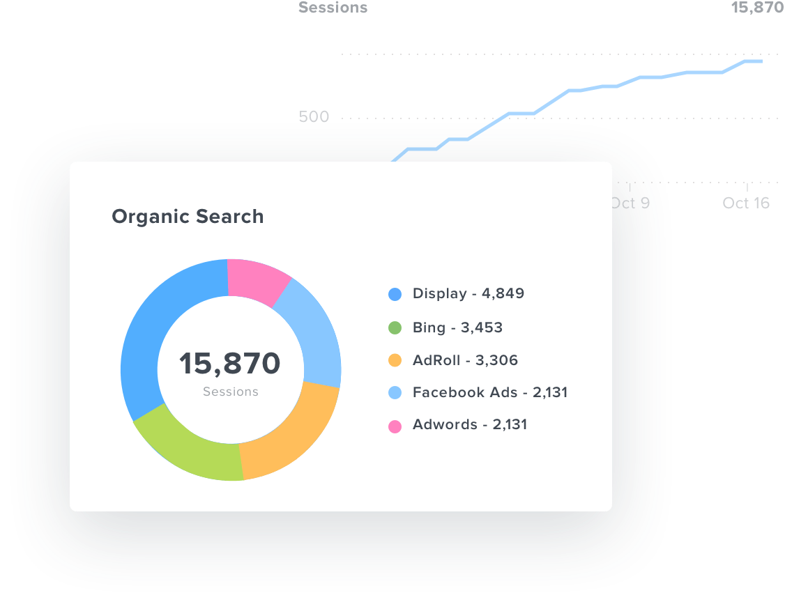 Organic search pie chart in Google Analytics dashboard