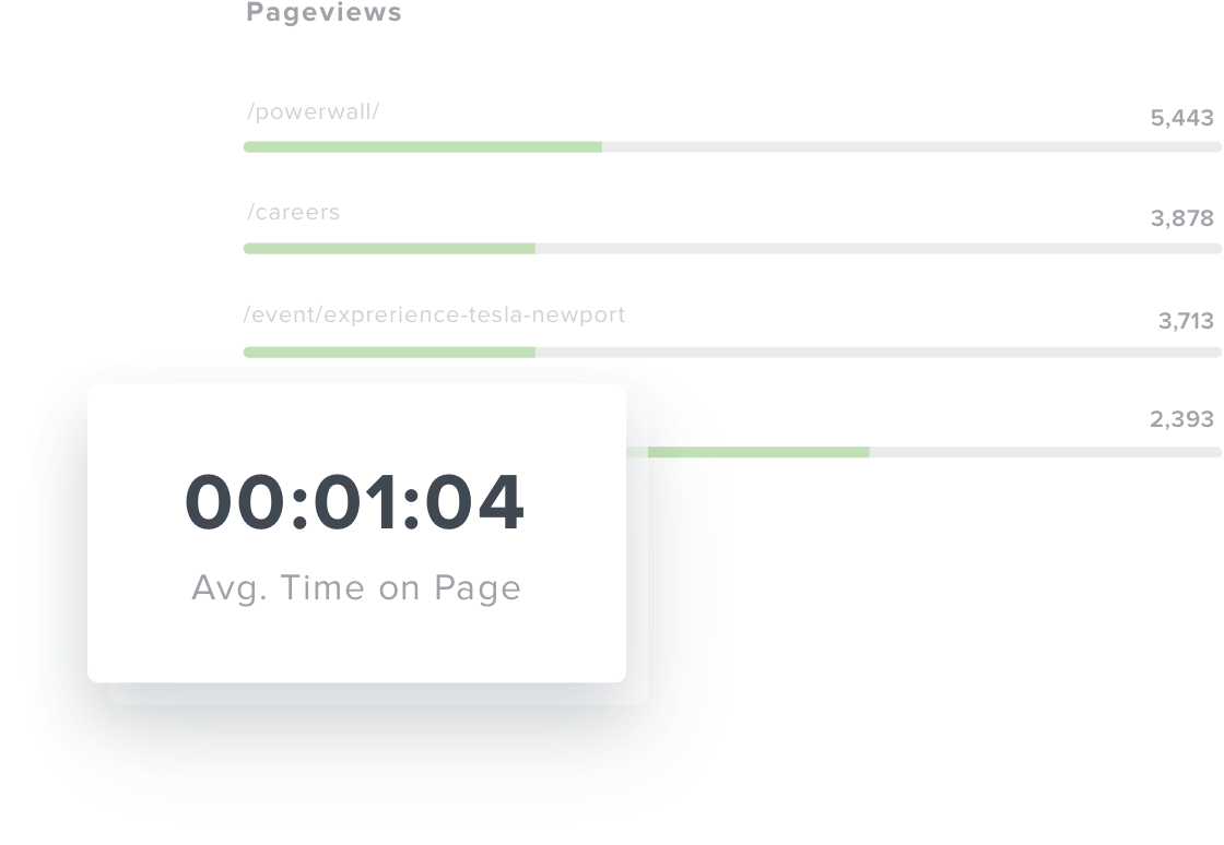 Average time on page metric card in dashboard