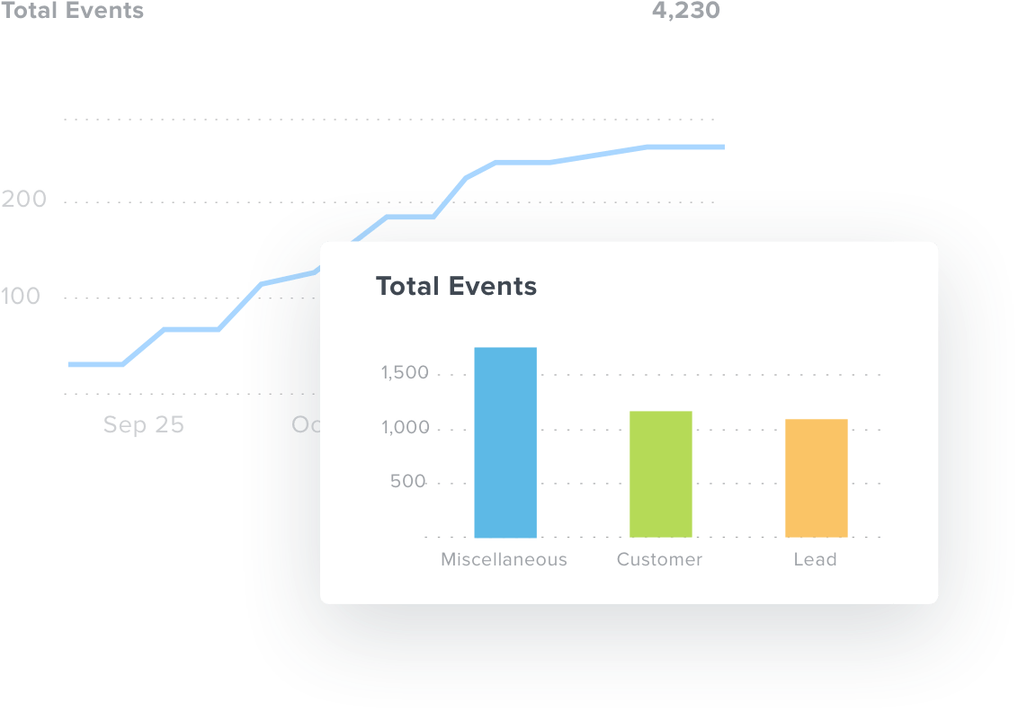 Bar chart featuring all events in dashboard