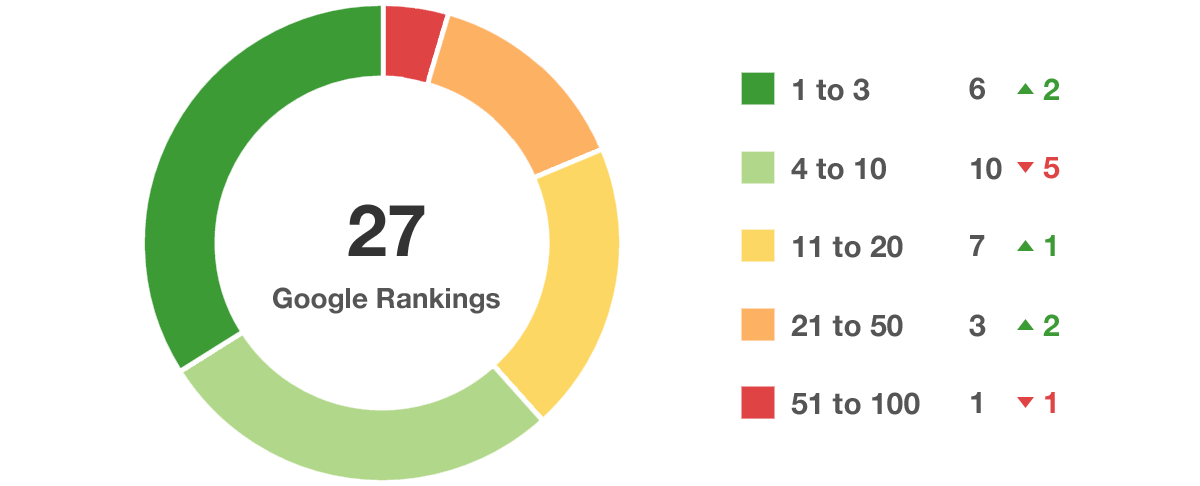 SEO ranking reports