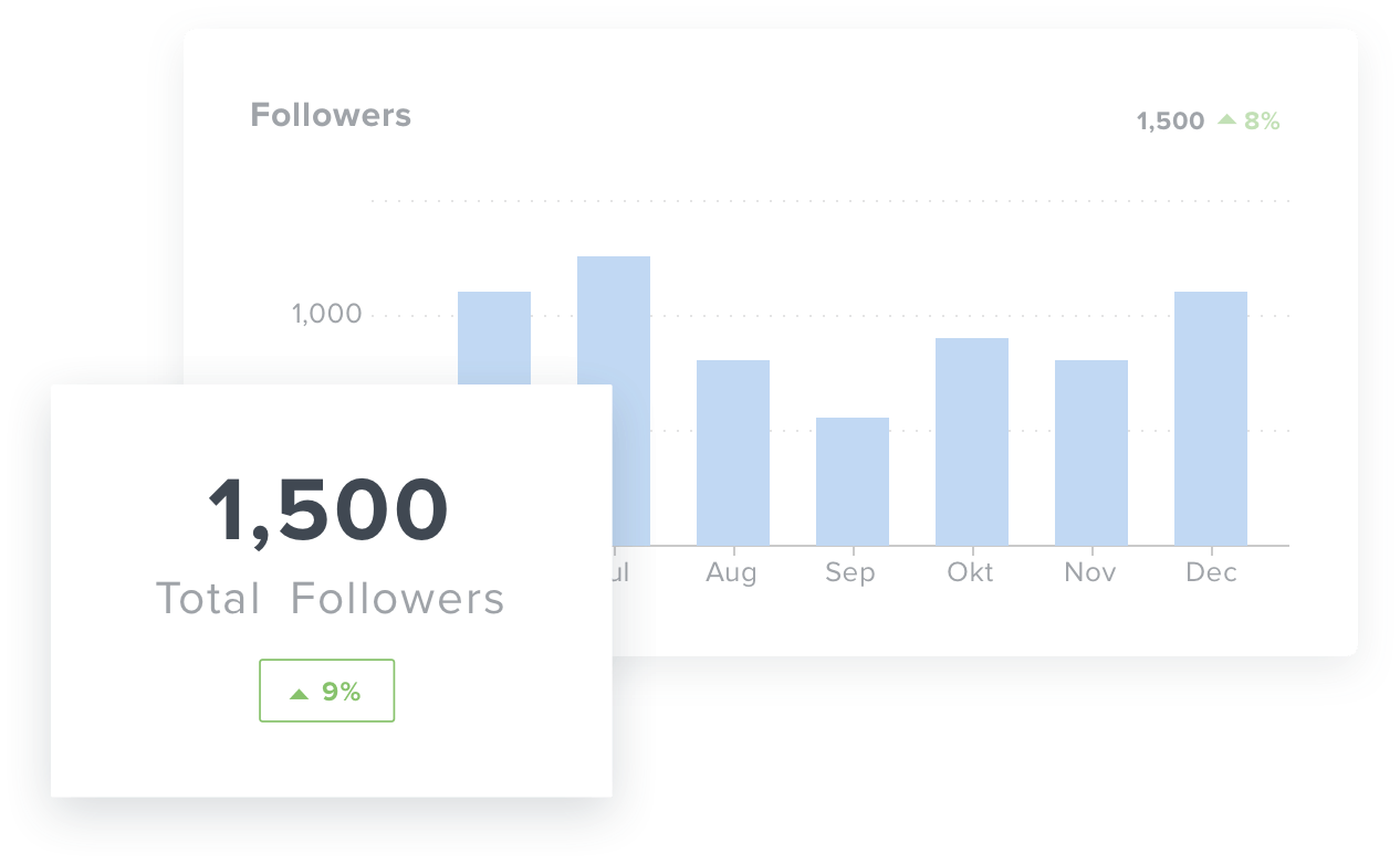 Instagram dashboard follower metrics