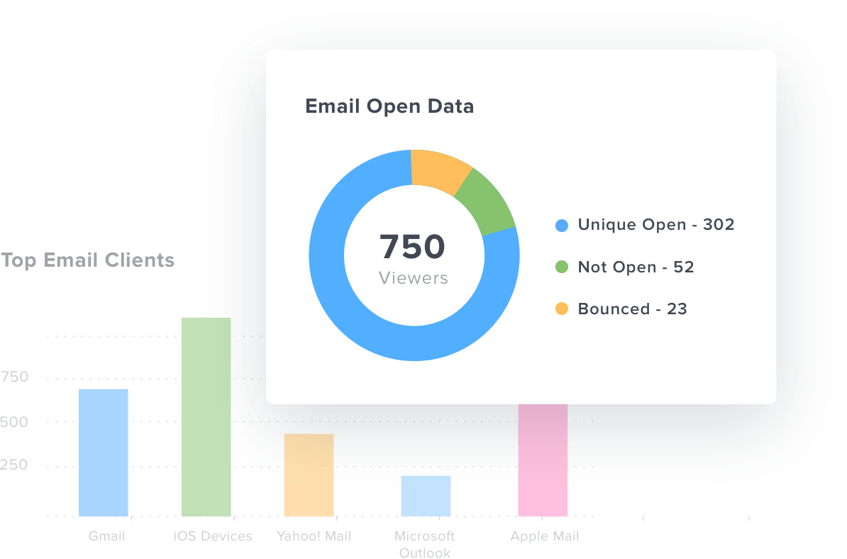 Pie chart of email open rate for Mailchimp campaigns