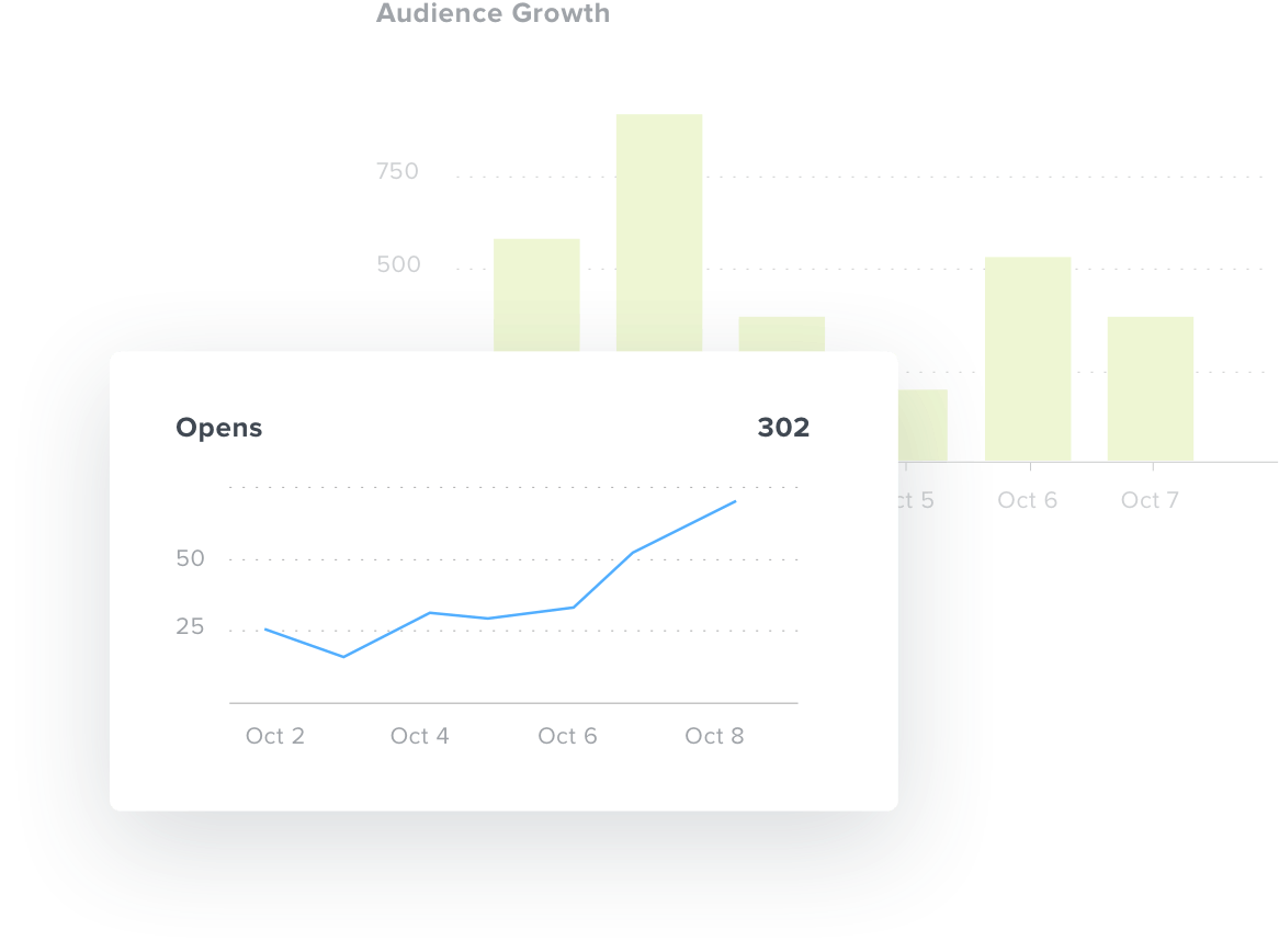 Open rate overtime chart in Mailchimp reporting dashboard