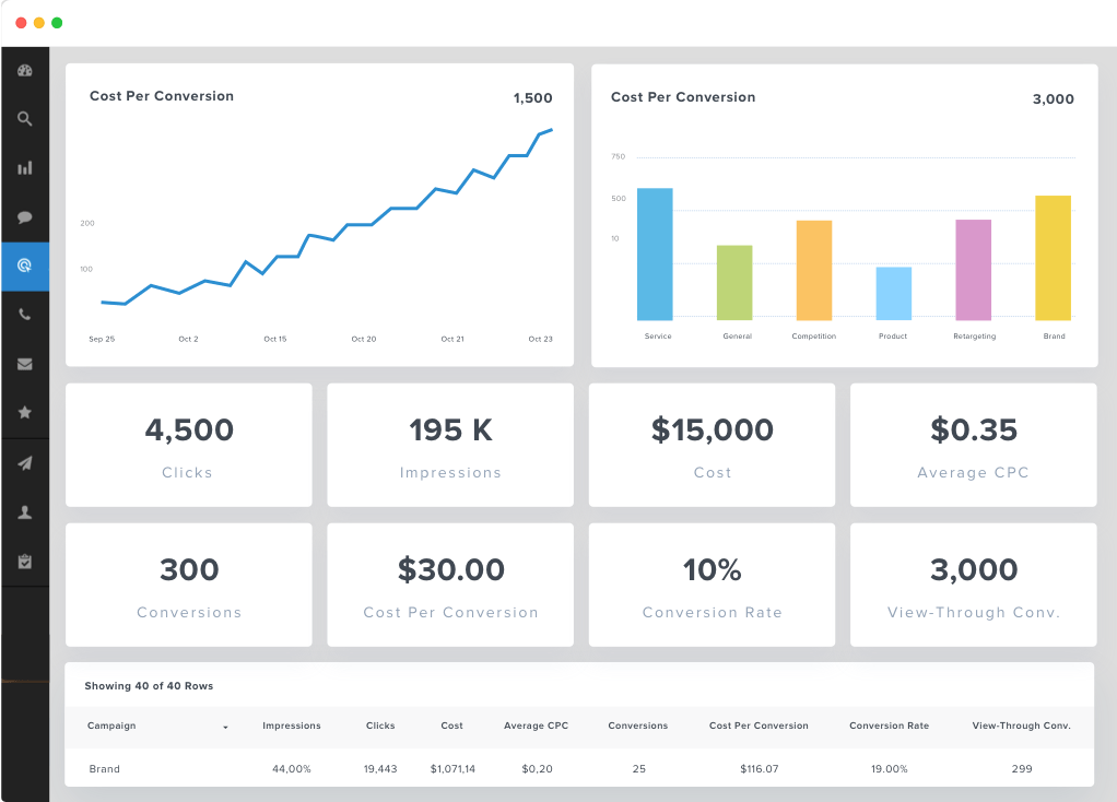 google ads dashboard with costs per conversion, clicks, and more.