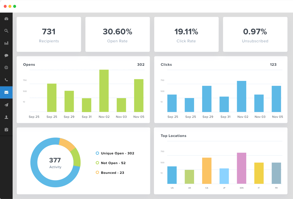 MailChimp reporting dashboard by AgencyAnalytics