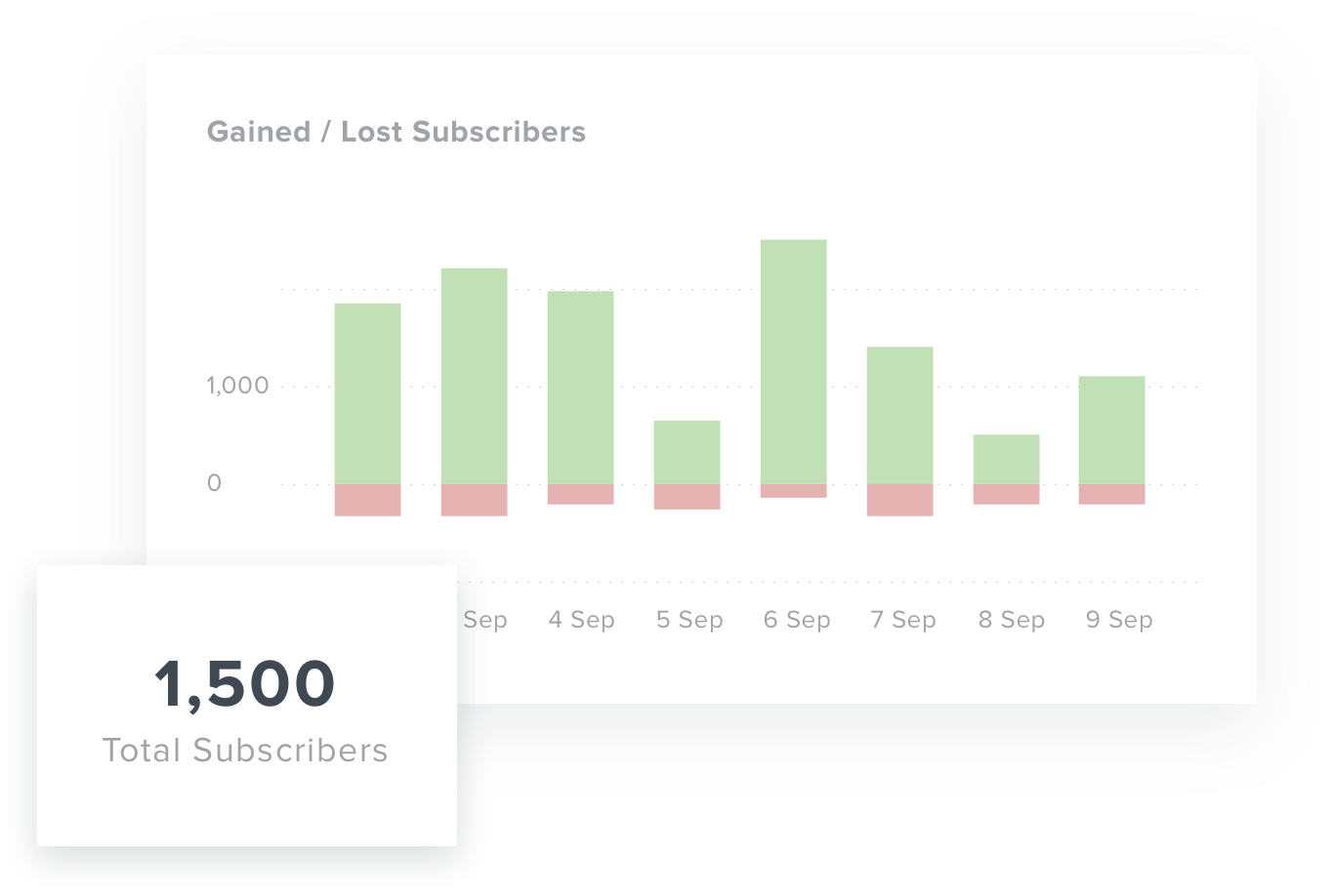 Graph of subscriber metrics in Youtube Dashboard